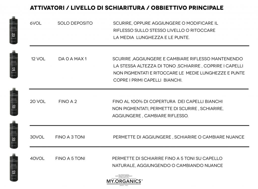 Tabella Ativatori / Livello di schiaritura / Obiettivo principale prodotti Colorganics by My.Organics